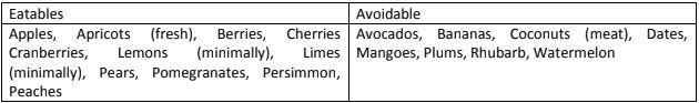 ayurvedic fruits according to prakriti (kapha)