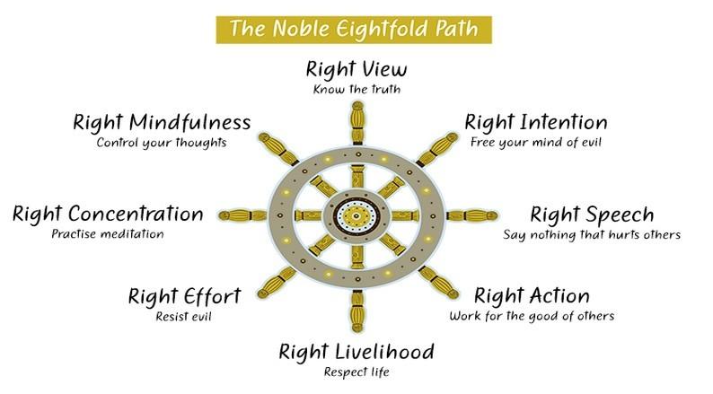Eightfold Path of Buddha
