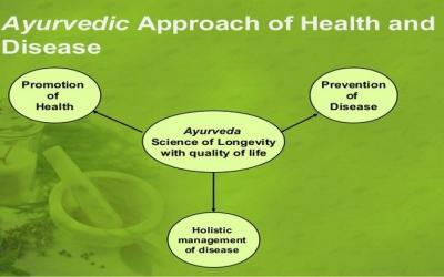 Prevention Approach of Ayurveda