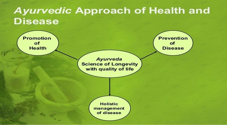 Preventive Approach of Ayurveda