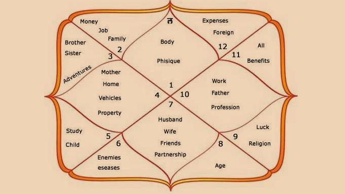 Astrology training in nepal- Palmistry training in nepal
