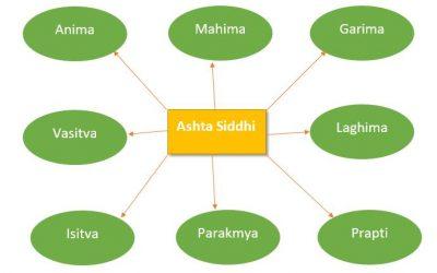 Ashta siddhi  8 different parts of Siddhi